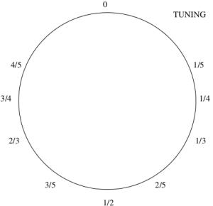 The number-theorist's radio